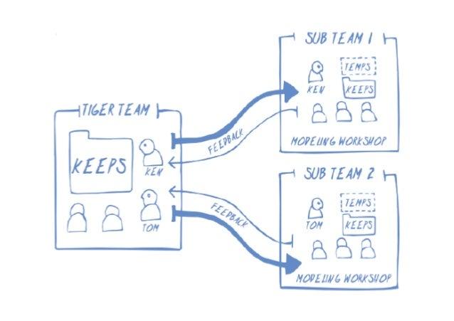 Mind Map モデリング