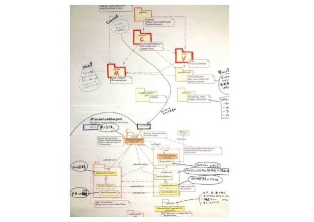 User Interview Mindmap Modeling
