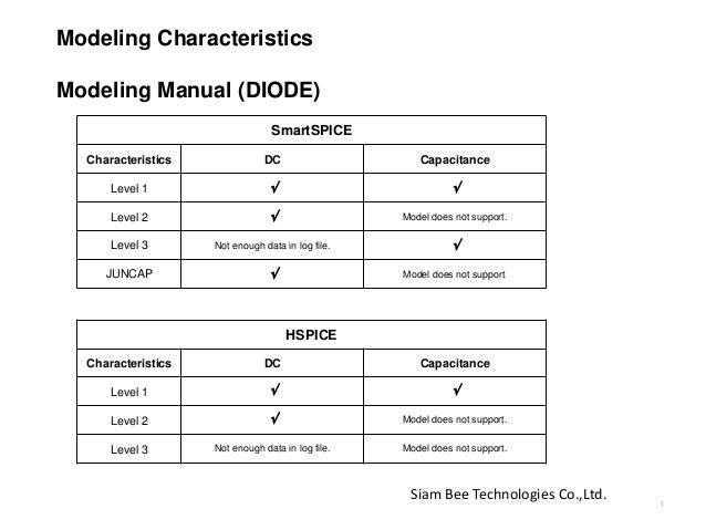 Modeling Characteristics Modeling Manual (DIODE) SmartSPICE Characteristics DC Capacitance Level 1   Level 2  Model doe...