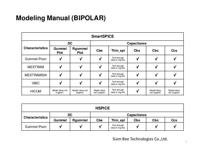 Modeling Manual (BIPOLAR) SmartSPICE Characteristics DC Capacitance Gummel Plot Rgummel Plot Cbe Thin_epi Cbs Cbc Ccs Gumm...