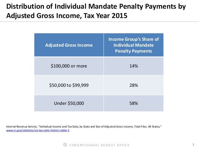 Modeling the Effects of the Individual Mandate on Health