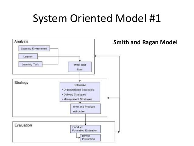 Model instructional design tp14 ccuart Images