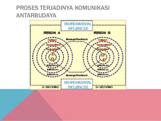 Model komunikasi faktor faktor yang mempengaruhi proses komunikasi 6 ccuart Image collections