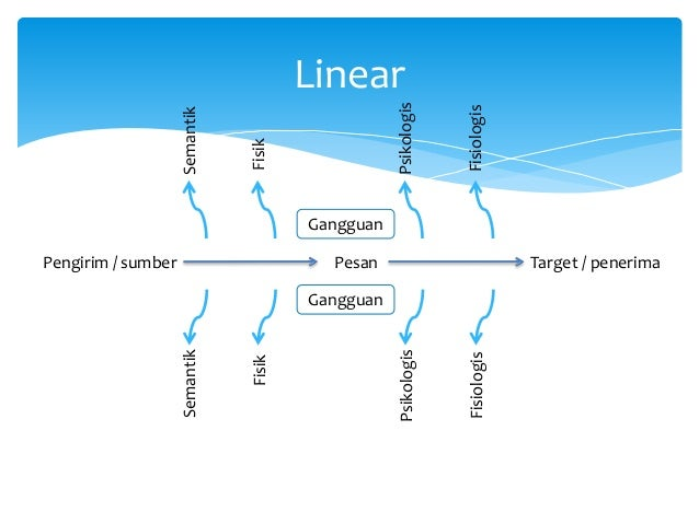 Model komunikasi transaksional model komunikasi 3 ccuart Image collections