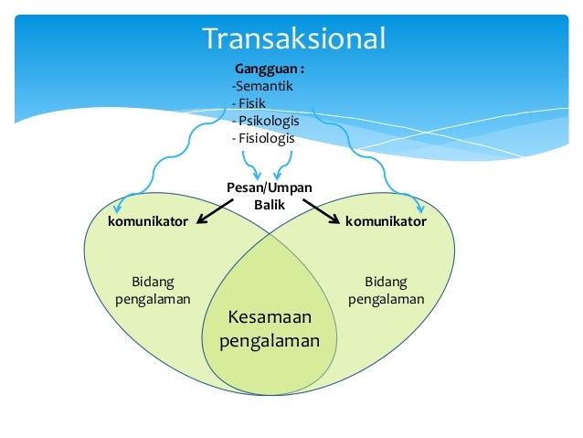 Model komunikasi wilbur schramm