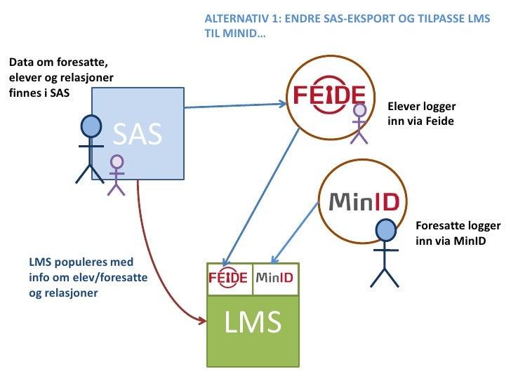 ALTERNATIV 1: ENDRE SAS-EKSPORT OG TILPASSE LMS                             TIL MINID…  Data om foresatte, elever og relas...