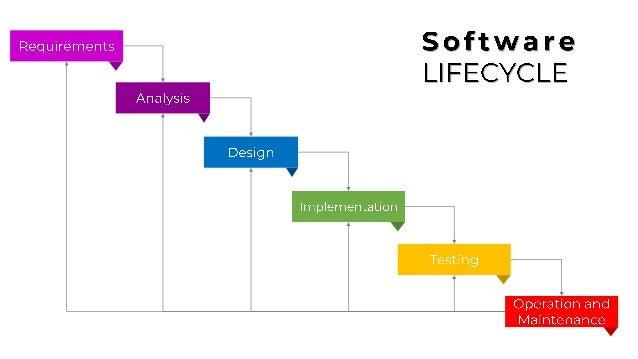 UML, ER and Dimensional Modelling
