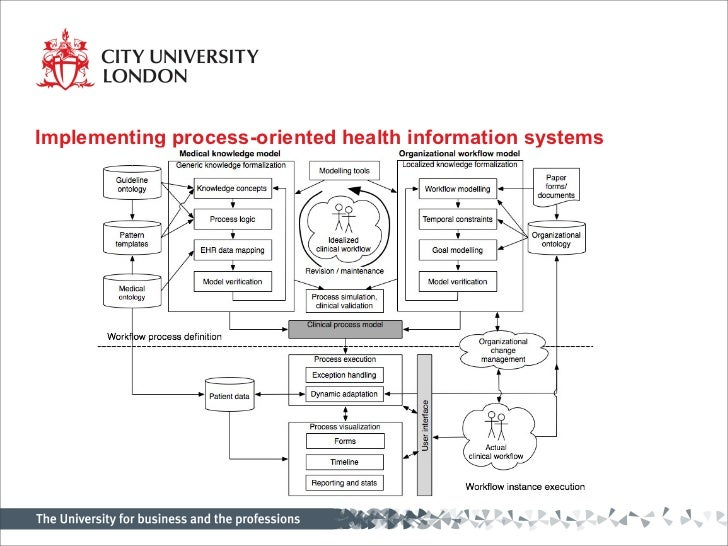 Modelling Workflow Processes For Clinical Information