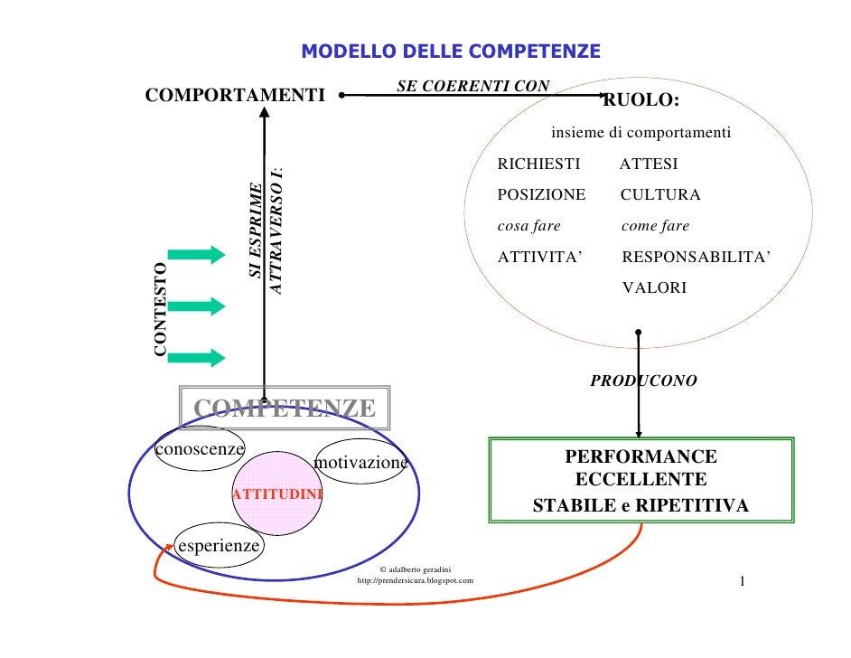 MODELLO DELLE COMPETENZE                                                   SE COERENTI CONCOMPORTAMENTI                   ...