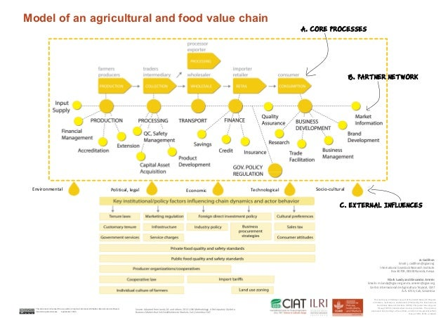 Model of an agricultural and food value chain  Jo Cadilhon  Email: j.cadilhon@cgiar.org  International Livestock Research ...