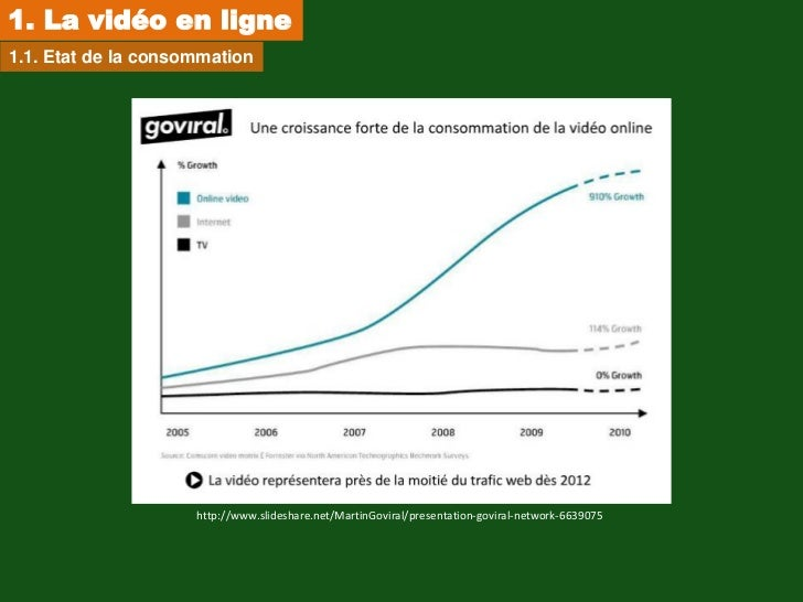 1. La vidéo en ligne1.1. Etat de la consommation                     http://www.slideshare.net/MartinGoviral/presentation-...