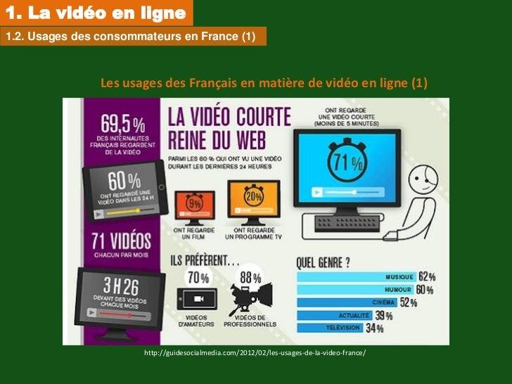 1. La vidéo en ligne1.2. Usages des consommateurs en France (1)                Les usages des Français en matière de vidéo...