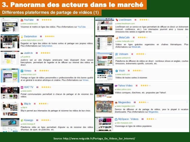 3. Panorama des acteurs dans le marchéDifférentes plateformes de partage de vidéos (1)                         Source: htt...