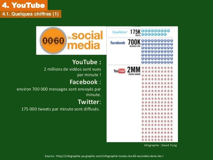 4. YouTube4.1. Quelques chiffres (1)                                       YouTube :                   2 millions de vidéo...