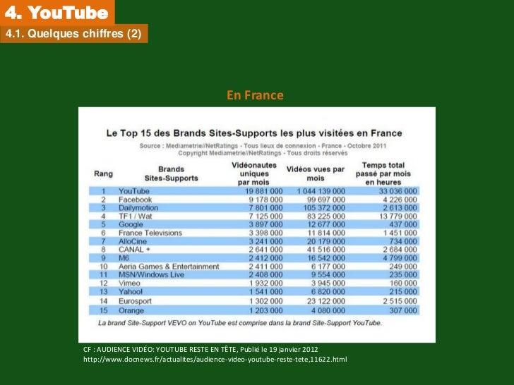 4. YouTube4.1. Quelques chiffres (2)                                                       En France              CF : AUD...