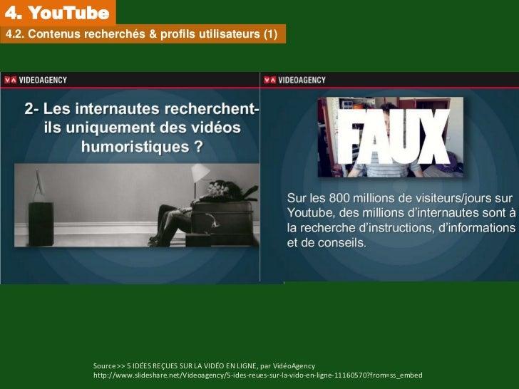 4. YouTube4.2. Contenus recherchés & profils utilisateurs (1)                Source >> 5 IDÉES REÇUES SUR LA VIDÉO EN LIGN...