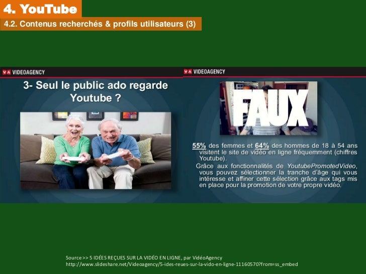 4. YouTube4.2. Contenus recherchés & profils utilisateurs (3)                Source >> 5 IDÉES REÇUES SUR LA VIDÉO EN LIGN...
