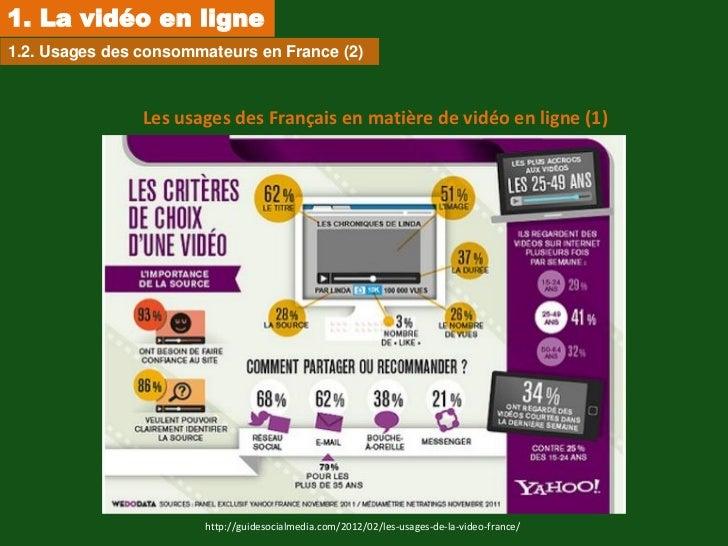 1. La vidéo en ligne1.2. Usages des consommateurs en France (2)                Les usages des Français en matière de vidéo...