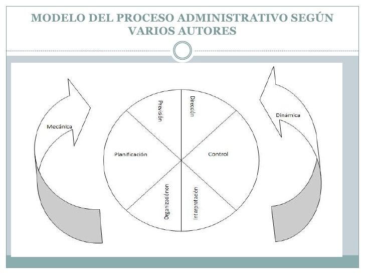 MODELO DEL PROCESO ADMINISTRATIVO SEGÚN VARIOS AUTORES<br />