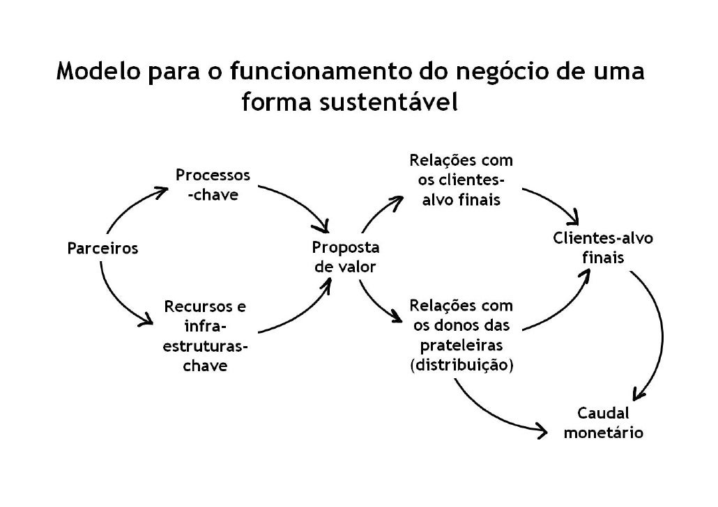 Primeiro: Focar na criação de valor – o lado externo    do desenvolvimento de um modelo de negócio
