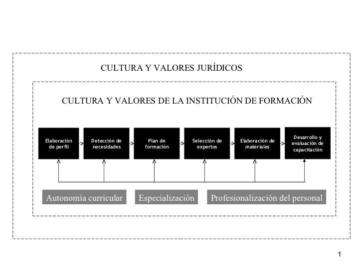 Elaboración de perfil Detección de necesidades Plan de formación Selección de expertos Elaboración de materiales Desarroll...