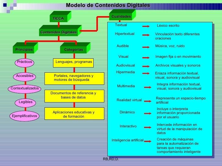 RB,RD,D. Contenidos Digitales TICCA Modelo de Contenidos Digitales Principios Prácticos Accesibles Contextualizados Legibl...
