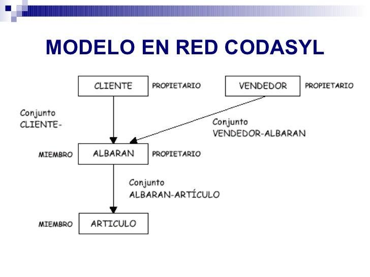 CODASYL