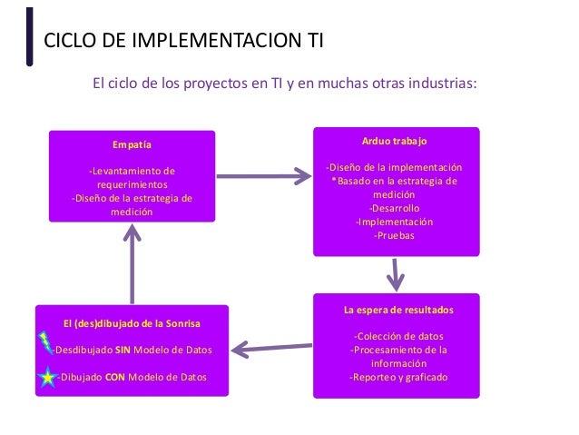 CICLO DE IMPLEMENTACION TI Empatía -Levantamiento de requerimientos -Diseño de la estrategia de medición El ciclo de los p...