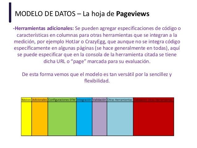 MODELO DE DATOS – La hoja de Pageviews -Herramientas adicionales: Se pueden agregar especificaciones de código o caracterí...