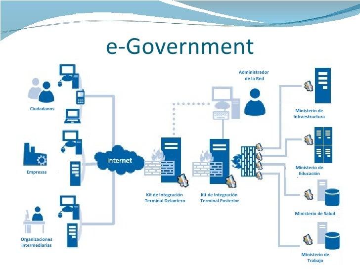 e-Government Ciudadanos Empresas Organizaciones intermediarias Administrador  de la Red Kit de Integración  Terminal Poste...