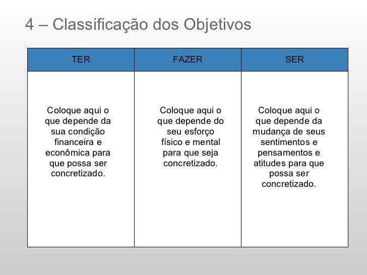 4 – Classificação dos Objetivos       TER            FAZER                  SER  Coloque aqui o   Coloque aqui o      Colo...