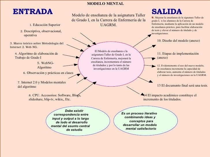 El Modelo de enseñanza e la asignatura Taller de Grado I, en la Carrera de Enfermería, mejorará la enseñanza, incrementara...