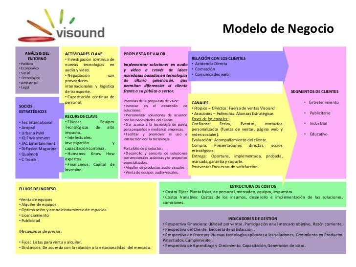 Modelo de Negocio   ANÁLISIS DEL          ACTIVIDADES CLAVE              PROPUESTA DE VALOR    ENTORNO              • Inve...