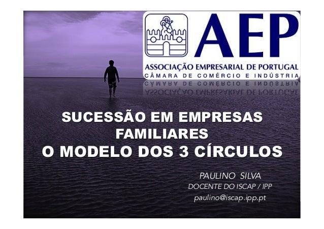 SUCESSÃO EM EMPRESAS  FAMILIARES  O MODELO DOS 3 CÍRCULOS  PAULINO SILVA  DOCENTE DO ISCAP / IPP  paulino@iscap.ipp.pt