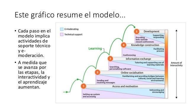 Este gráfico resume el modelo... • Cada paso en el modelo implica actividades de soporte técnico y e- moderación. • A medi...