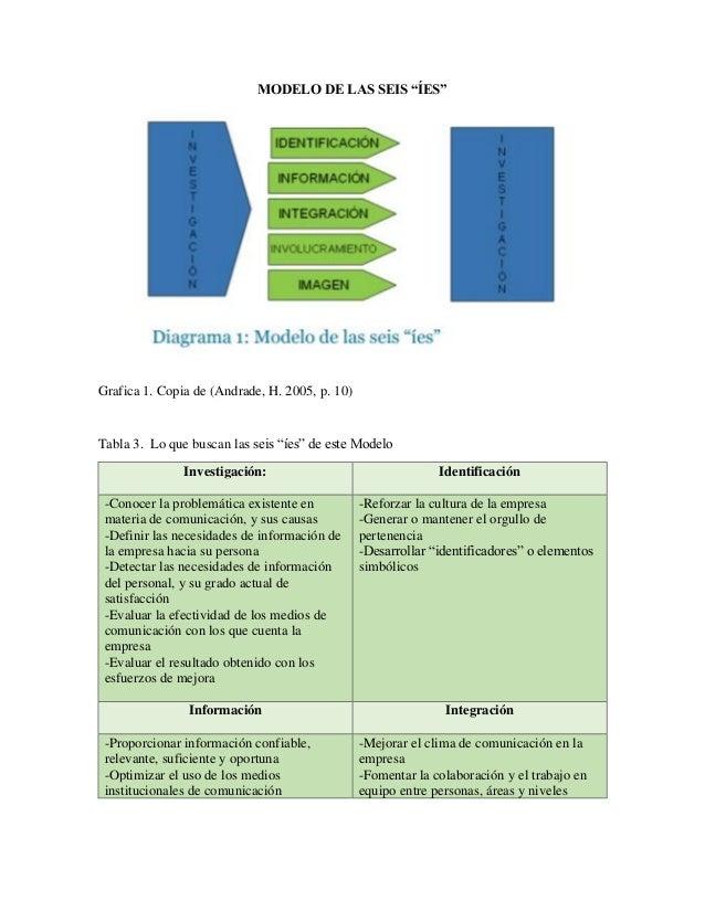 """MODELO DE LAS SEIS """"ÍES"""" Grafica 1. Copia de (Andrade, H. 2005, p. 10) Tabla 3. Lo que buscan las seis """"íes"""" de este Model..."""