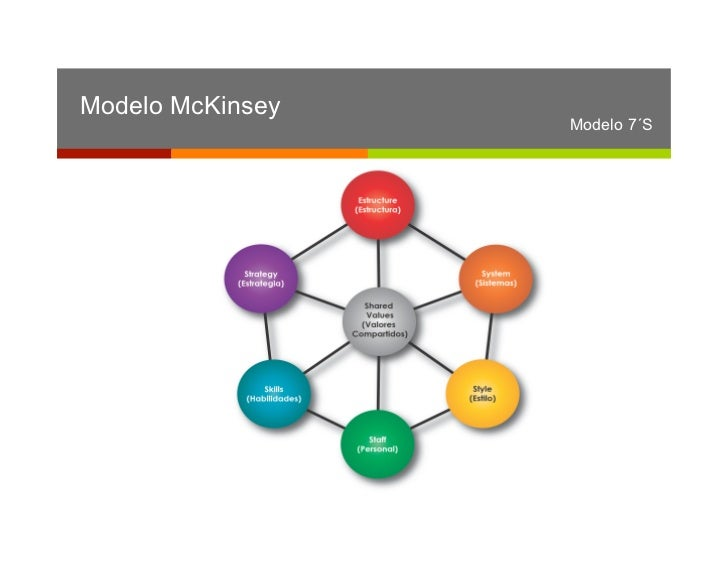 7s framework of airline Netflix analysis using the mckinsey 7s netflix analysis using the mckinsey 7s framework these strategic partnerships with other airlines and transport.