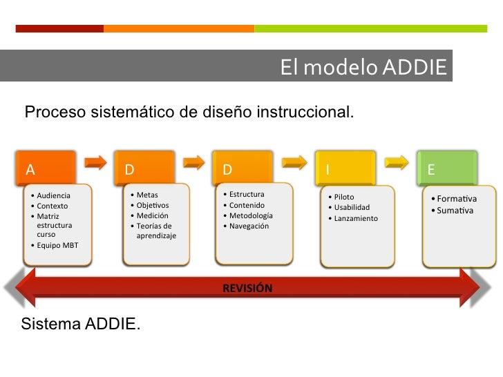 El modelo ADDIE Proceso sistemático de diseño instruccional.A                    D                     D      ...