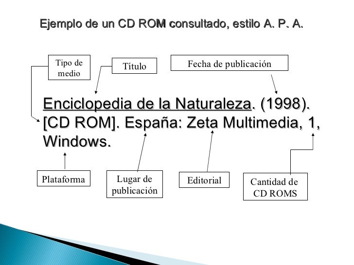 Ejemplo de un CD ROM consultado, estilo A. P. A. Enciclopedia de la Naturaleza . (1998).  [CD ROM]. España: Zeta Multimedi...