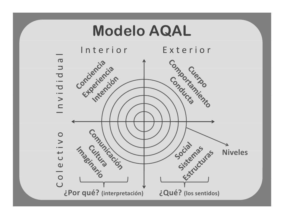 Resultado de imagen de modelo aqal de ken wilber