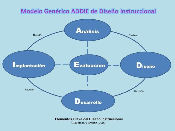Elementos Clave del Diseño Instruccional Gustafson y Branch (2002) E valuación A nálisis D iseño I mplantación D esarrollo...