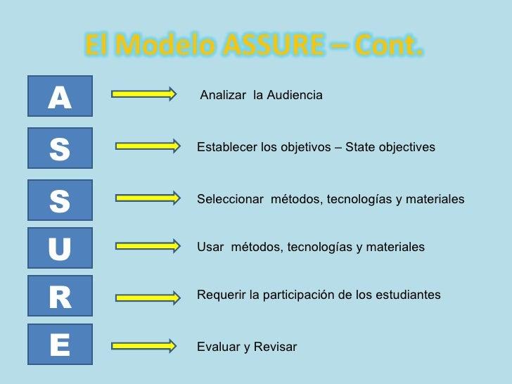 A S S U R E Analizar  la Audiencia Establecer los objetivos – State objectives Seleccionar  métodos, tecnologías y materia...