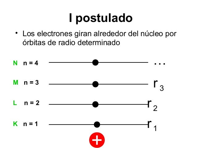 POSTULADO DE BOHR PDF DOWNLOAD