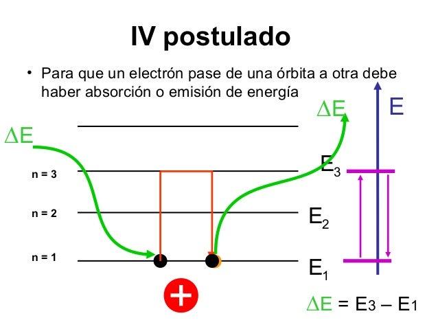 POSTULADOS DE BOHR DOWNLOAD