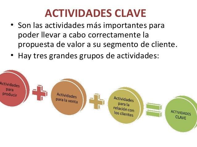 ACTIVIDADES CLAVE • Son las actividades más importantes para poder llevar a cabo correctamente la propuesta de valor a su ...