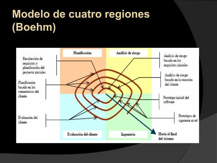 Modelo de cuatro regiones (Boehm)<br />