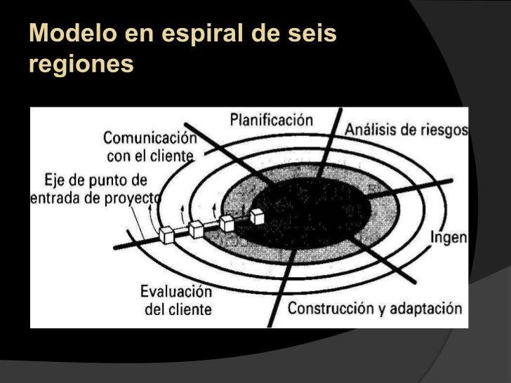 Modelo en espiral de seis regiones<br />