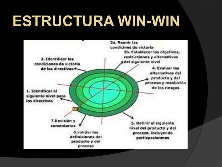 ESTRUCTURA WIN-WIN<br />