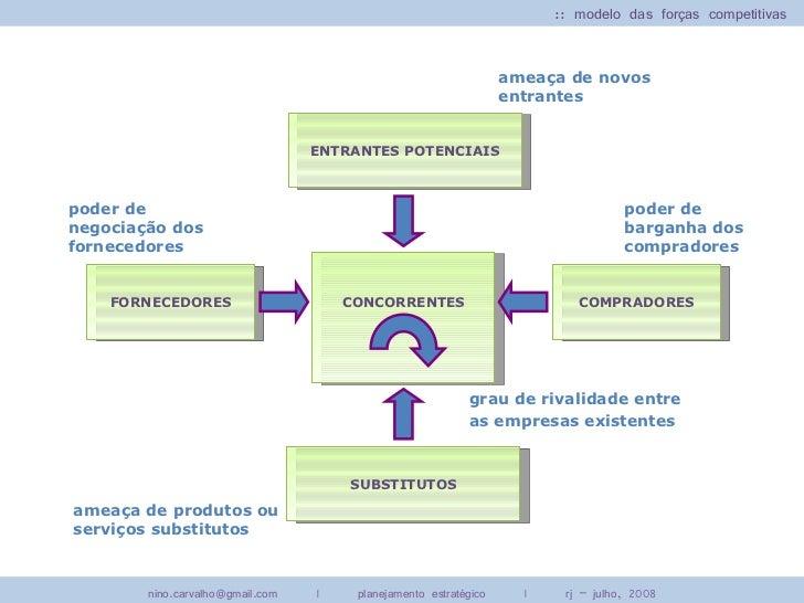 :: modelo das forças competitivas                                                                    ameaça de novos      ...