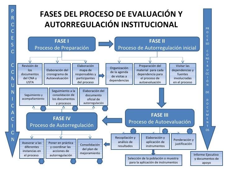 PROCESO COMUNICACION PROC E SO CONS T RUCC I ÓN DE  DOCUMENTOS FASE I Proceso de Preparación FASE II Proceso de Autorregul...